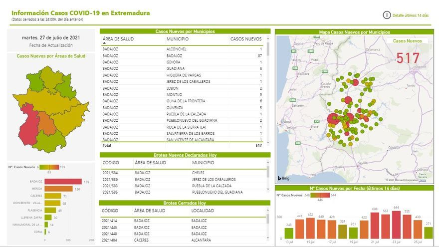Positivos por localidades extremeñas