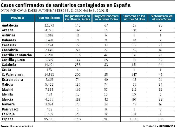 Casos confirmados de sanitarios contagiados en España