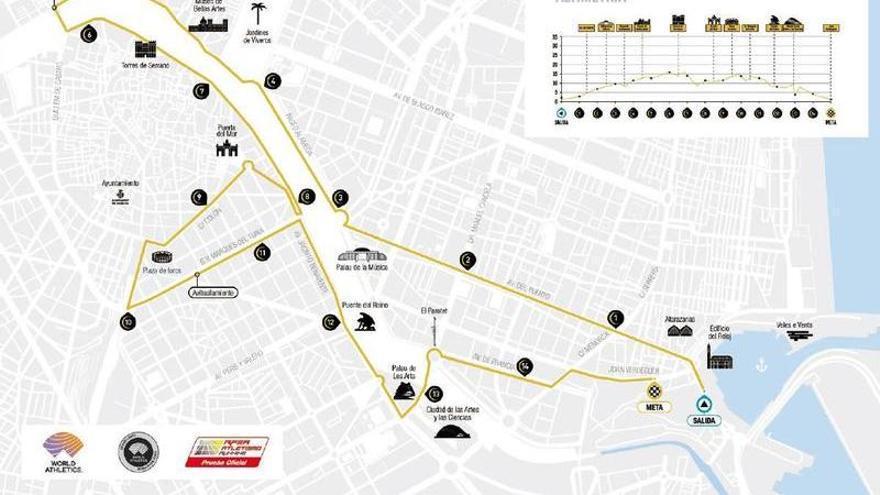 Circuito y cortes de calles de la carrera 15K Nocturna Valencia de este sábado