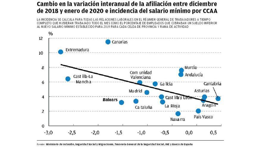 El Banco de España sitúa a Baleares entre las más dañadas por el salario mínimo