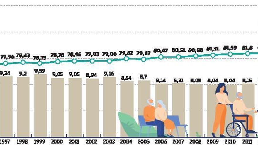 La pandemia reduce la esperanza de vida al nivel que se registraba en 2013