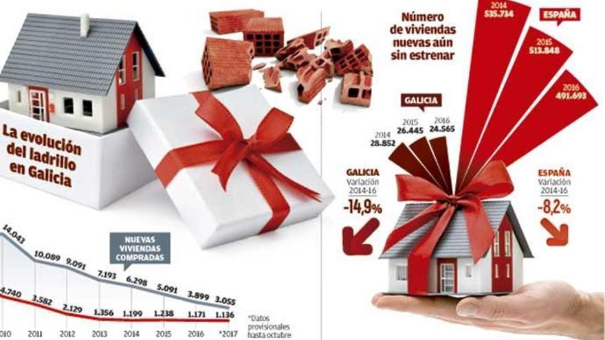 Galicia necesita quintuplicar la construcción de viviendas para poder cubrir la demanda