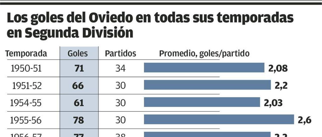 Sin gol no hay play-off