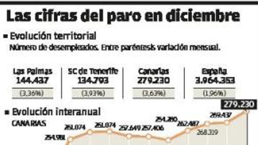 El ritmo de destrucción de empleo en el Archipiélago triplica la media del Estado
