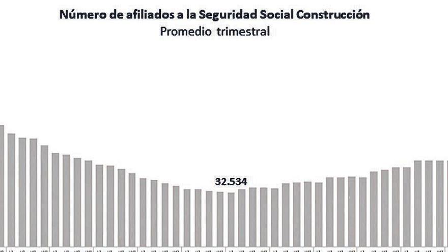 La construcción alcanza niveles prepandemia, pero precisa inversión