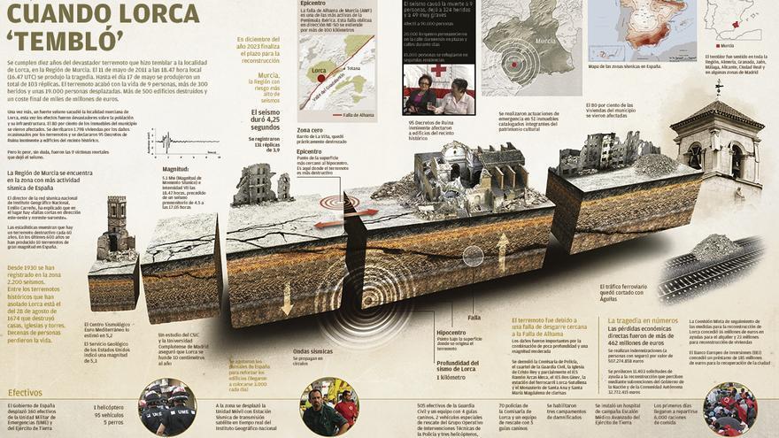 Infografía: Cuando Lorca tembló