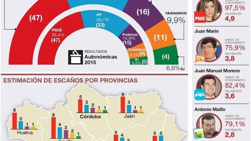 El PSOE volvería a ganar, pero sigue lejos de la mayoría absoluta