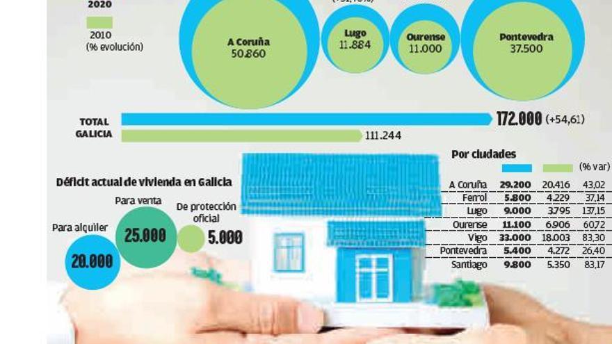 Galicia acusa un déficit de 20.000 pisos para alquilar ante un nuevo repunte de la demanda