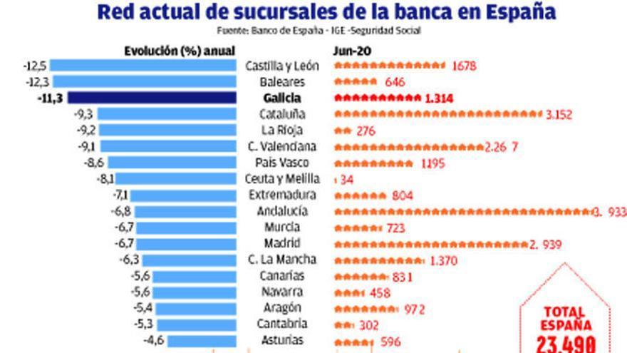 Galicia afronta otra oleada del ajuste bancario tras cerrar una de cada diez oficinas el último año