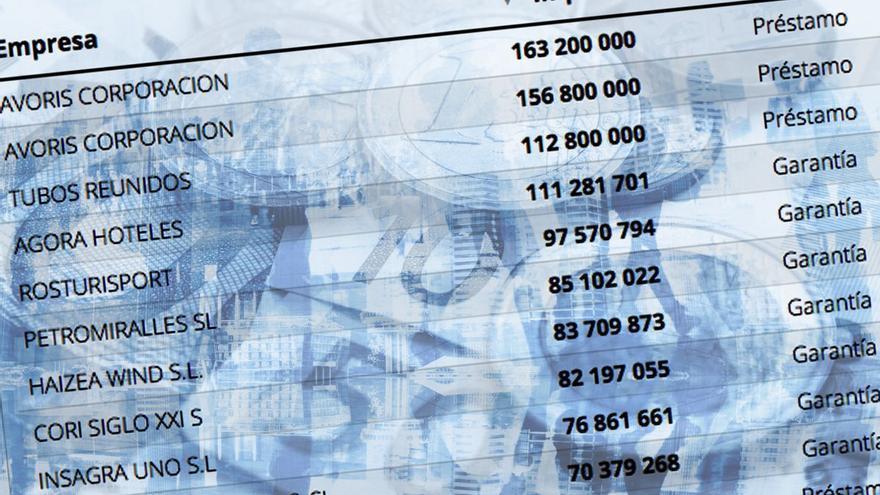 Las 187 empresas que se reparten las ayudas del Gobierno en 2021