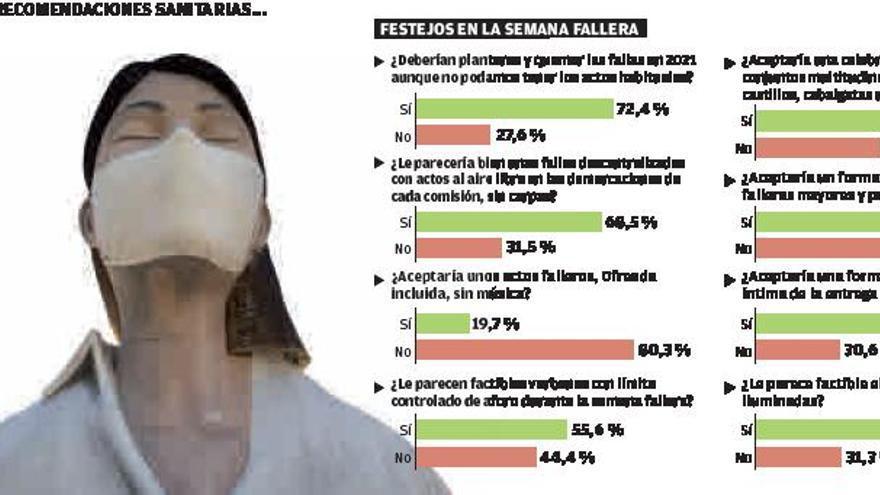 El 72 % de los falleros es partidario  de plantar y quemar las fallas en 2021