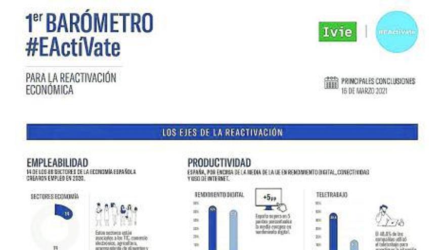 España supera en 2020 la media europea en rendimiento digital según el barómetro #EActíVate