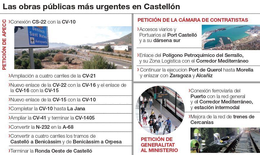 Las infraestructuras prioritarias para Castellón.