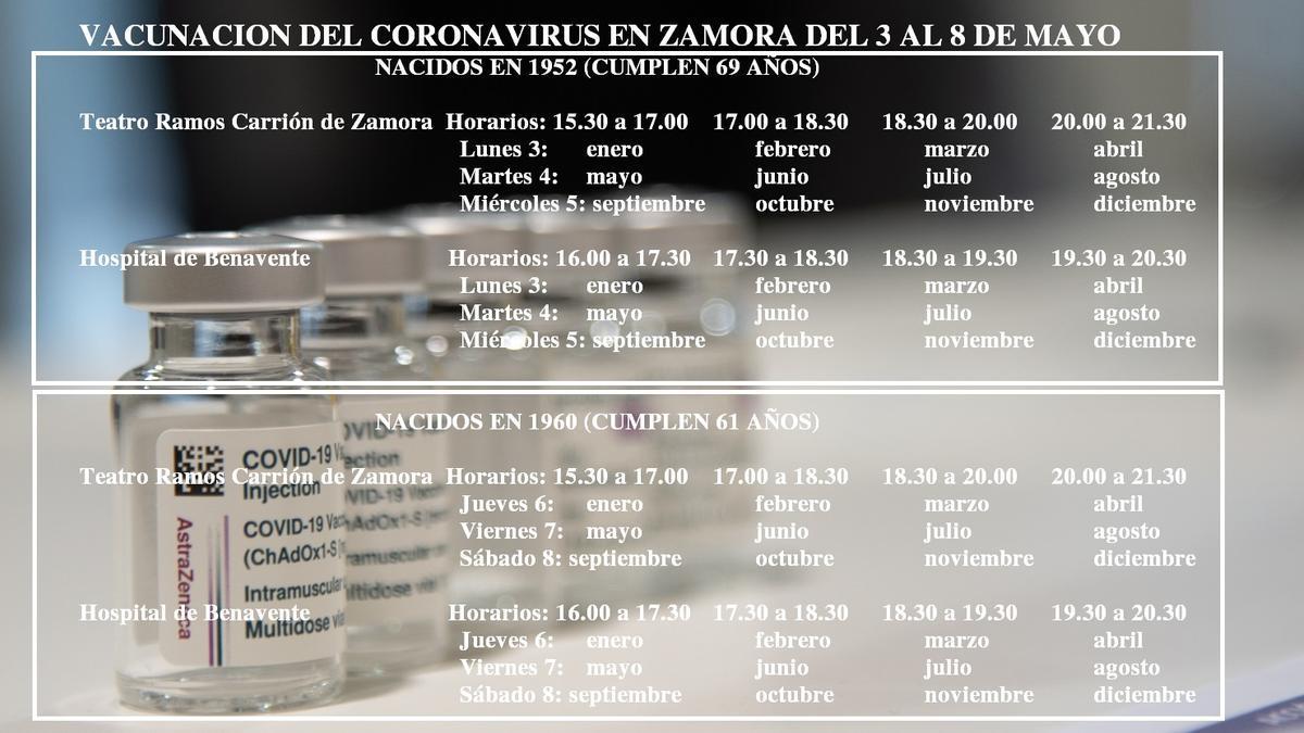 Calendario de vacunación del coronavirus para la próxima semana en Zamora