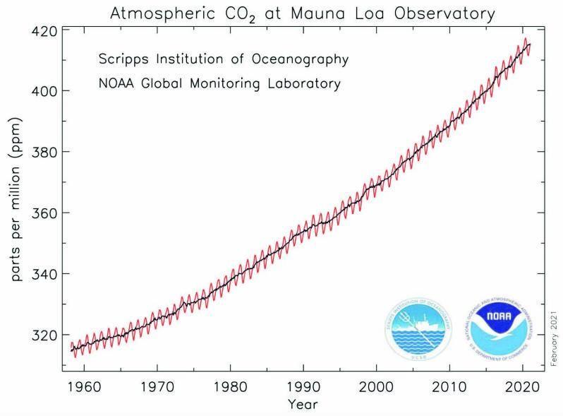 Concentración de dióxido de carbono en el observatorio de Mauna Loa, Hawai