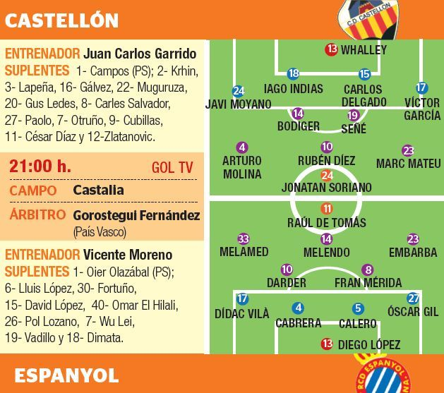 Previa Castellón vs. Espanyol