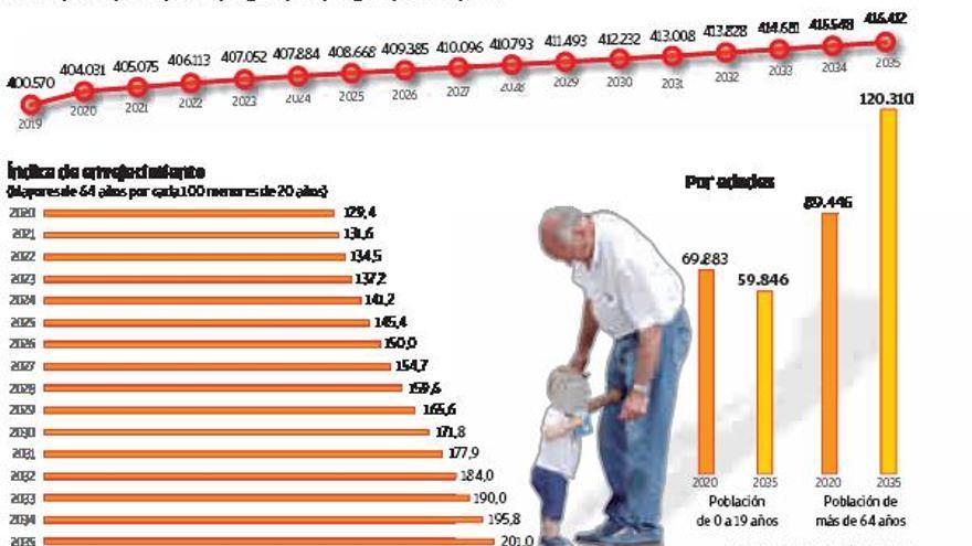La proyección demográfica prevé que la comarca coruñesa sea la más poblada de Galicia en 2035