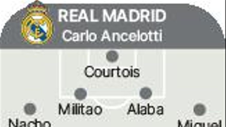 El Madrid defiende el liderato ante el Villarreal