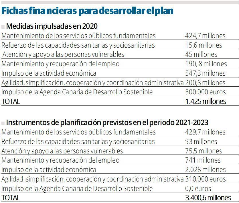 Fichas financieras  para desarrollar el plan