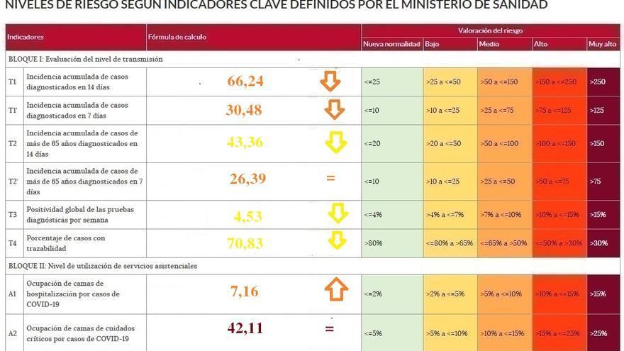 Tres indicadores de coronavirus de Zamora en riesgo bajo y cuatro en riesgo medio