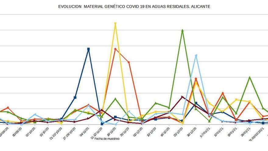 El covid en las aguas residuales de Alicante cae a nivel previos a la segunda ola