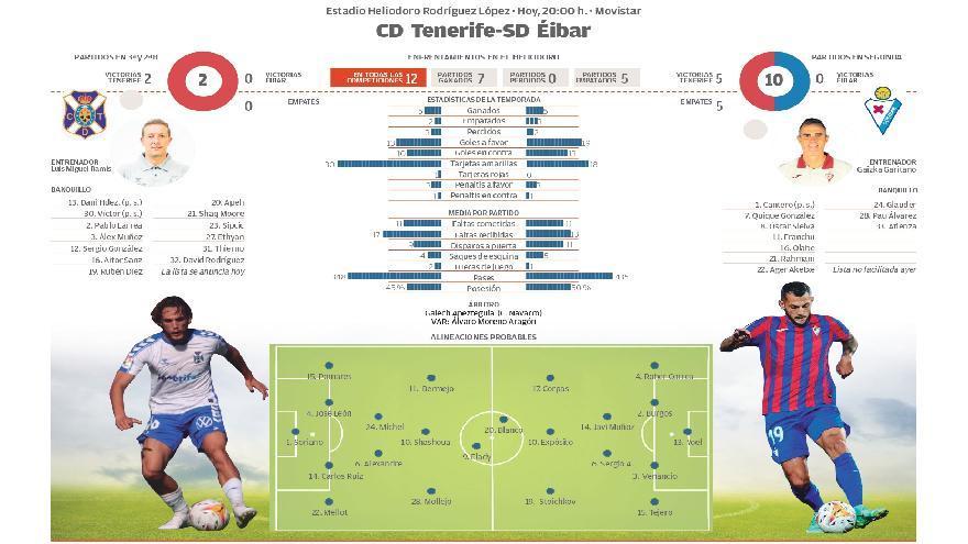 Directo: CD Tenerife - SD Eibar