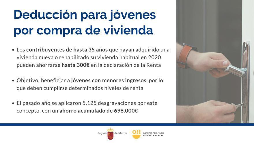 Los jóvenes con menos ingresos ahorrarán hasta 300 euros en la renta por la compra o rehabilitación de su casa