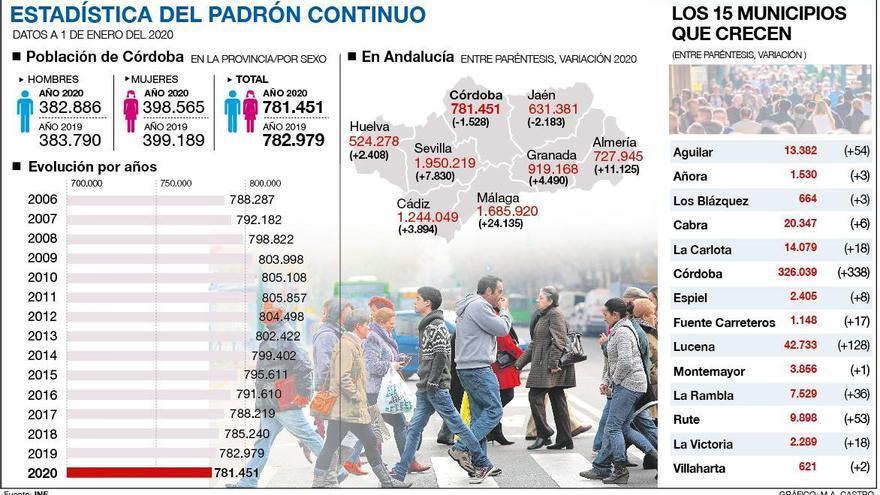 Ocho de cada diez pueblos de Córdoba perdieron población en el último año