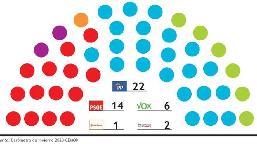 El PP, a un escaño de la mayoría absoluta en la Región, según la encuesta del Cemop