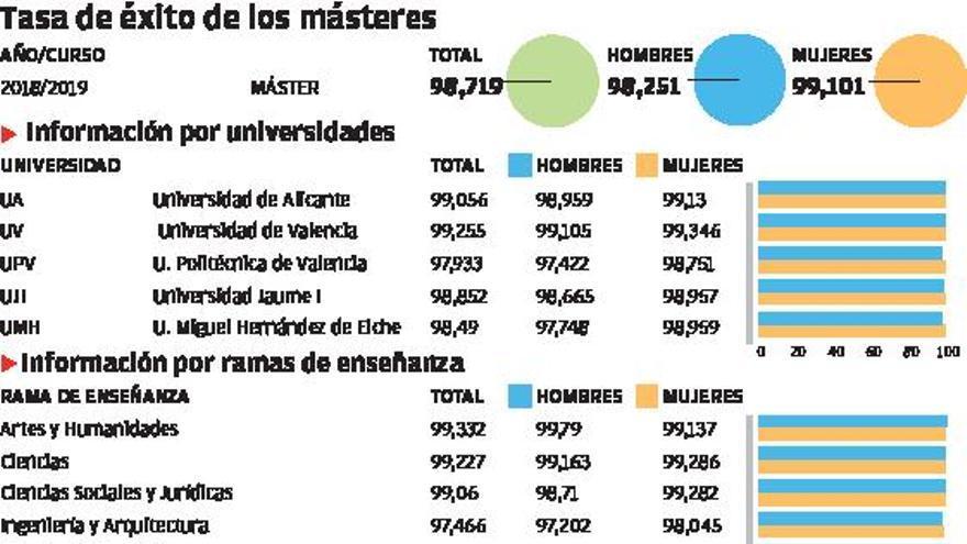 Las mujeres  rinden cinco puntos más que los hombres en la universidad