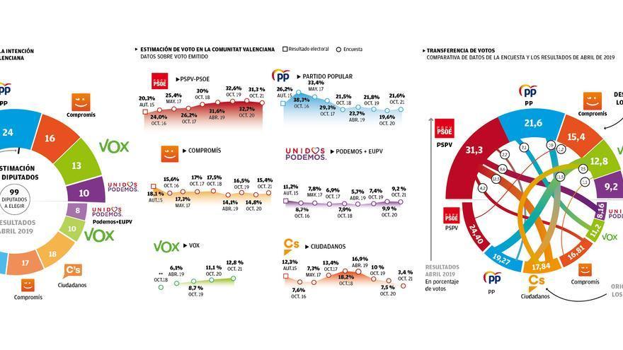 El PSPV refuerza su mayoría en Castellón, PP y Podem suben y Ciudadanos desaparece