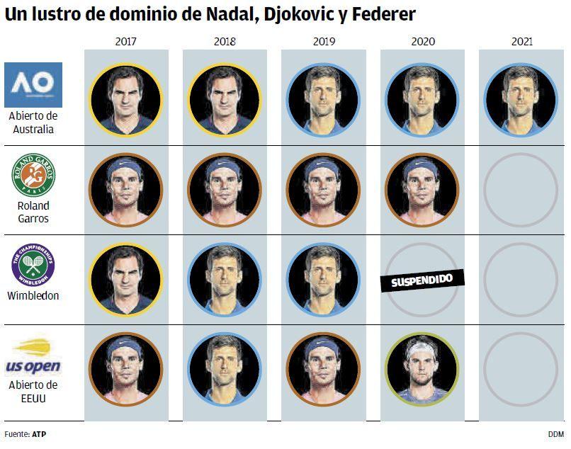 Un lustro de dominio de Nadal, Djokovic y Federer.