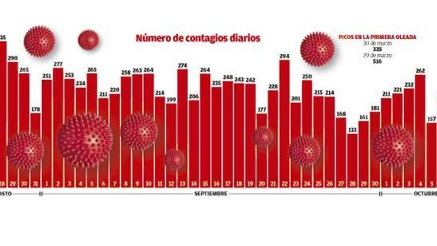 Récord de contagios en la segunda ola en Galicia al doblarse los positivos en diez días