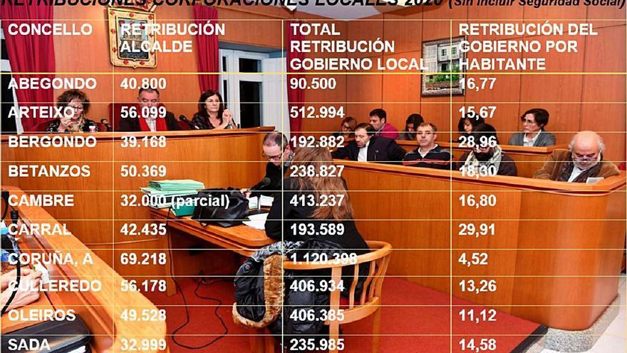 La Corporación de Oleiros, la que sale más barata por vecino tras la de A Coruña