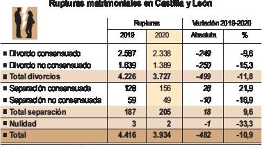 Castilla y León, a la cola de España en disoluciones matrimoniales