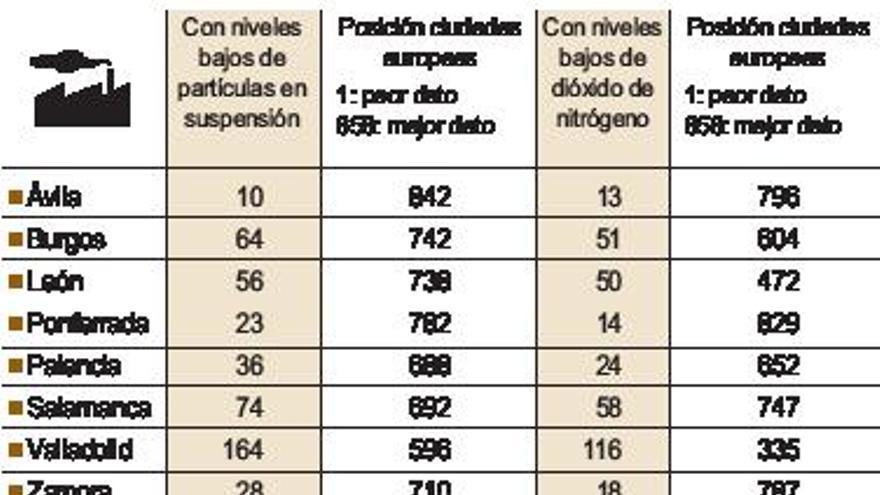 Zamora, entre las ciudades con el aire más limpio de Europa