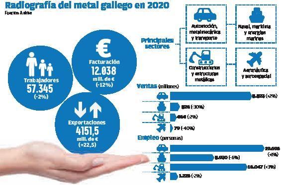 El metal gallego prepara quince proyectos para los fondos COVID por 300 millones | HUGO BARREIRO