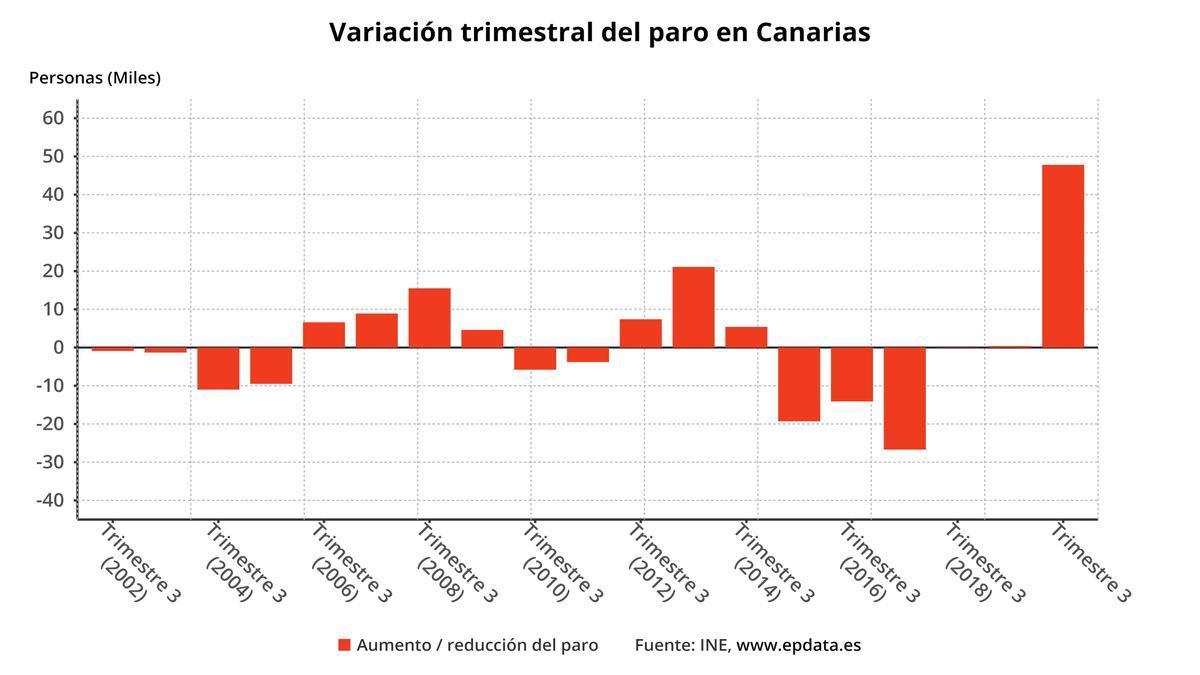Canarias cierra el 2020 con 279.000 parados y se sitúa como la comunidad con mayor tasa de desempleo, un 25,22%