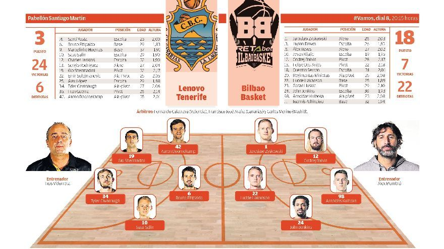 Directo: Lenovo Tenerife - Bilbao Basket