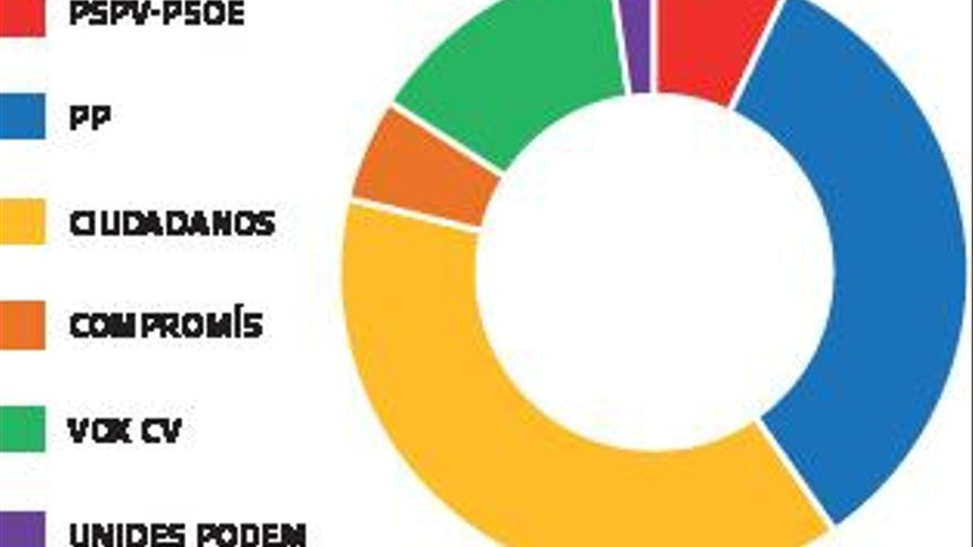 Ciudadanos supera al PP en iniciativas en las Cortes en el año de la pandemia