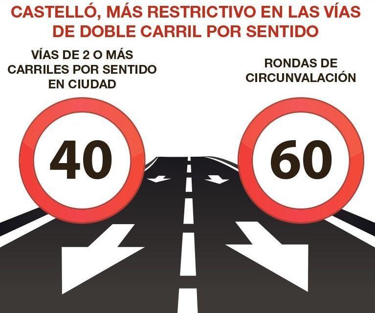 Gráfico con la reducción a 40 y 60 km/h.