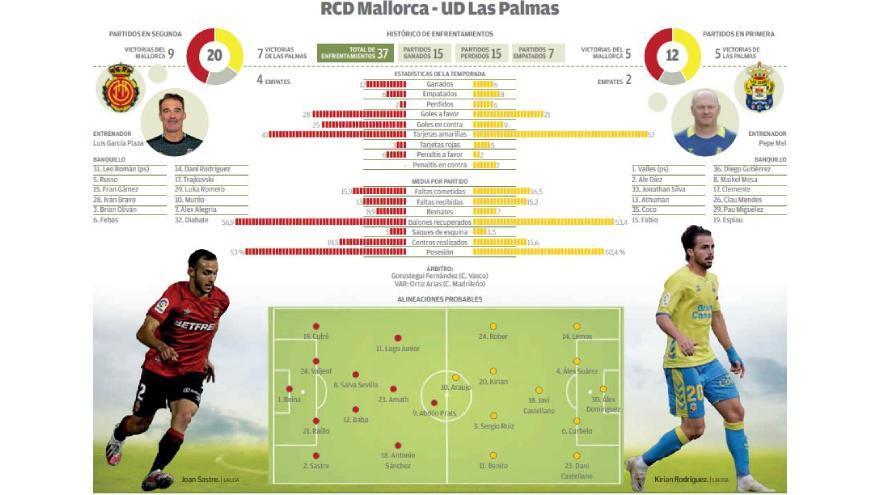 Directo: Real Mallorca - UD Las Palmas