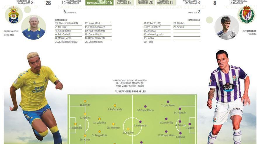 Directo: UD Las Palmas - Real Valladolid CF