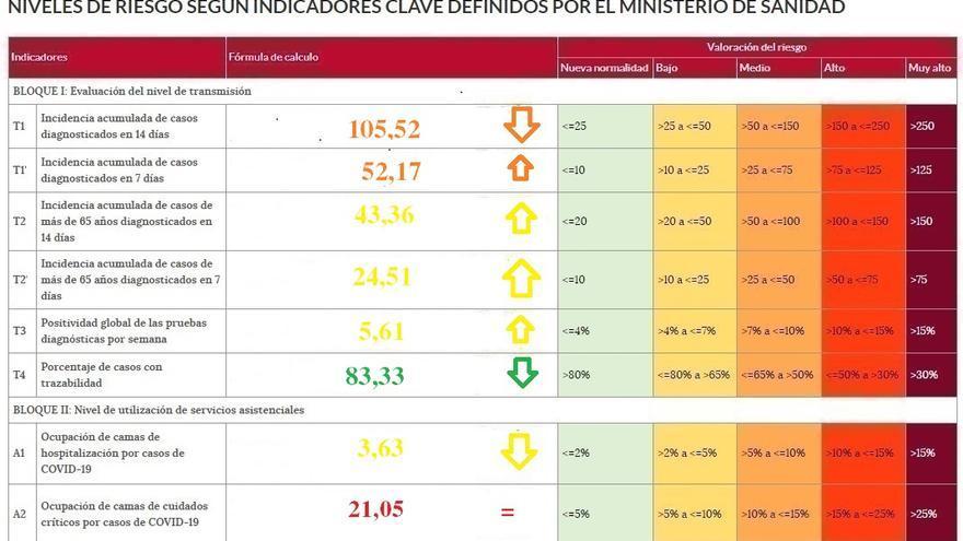 Zamora mejora la incidencia del coronavirus y baja la presión hospitalaria