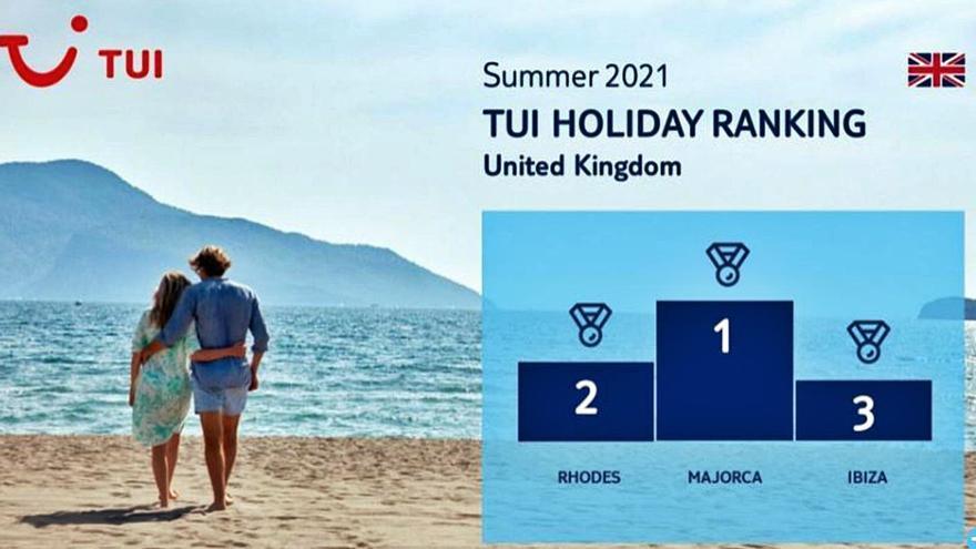 Mallorca es el primer destino de TUI para  el turismo británico