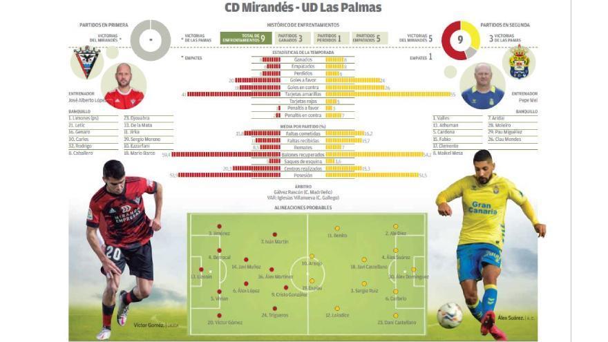 Directo: CD Mirandés - UD Las Palmas