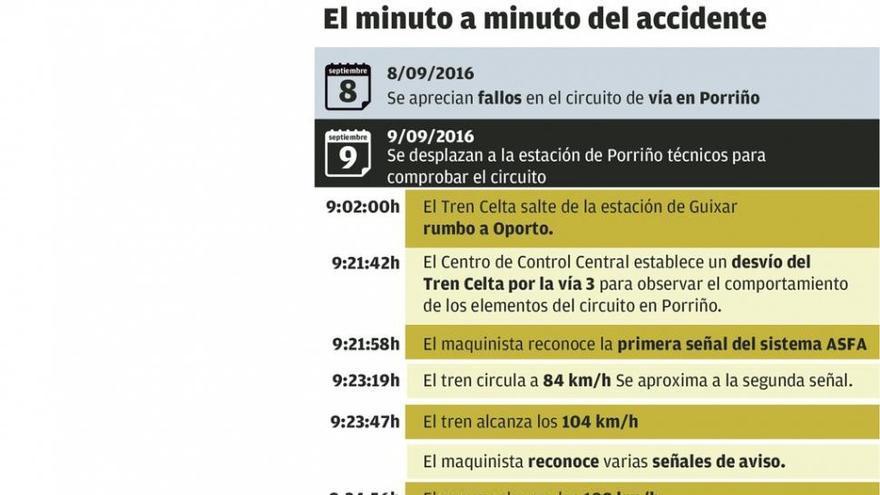 """Maquinistas y sindicatos urgen más inversión en la línea a Portugal: """"Debe preverse el fallo humano"""""""