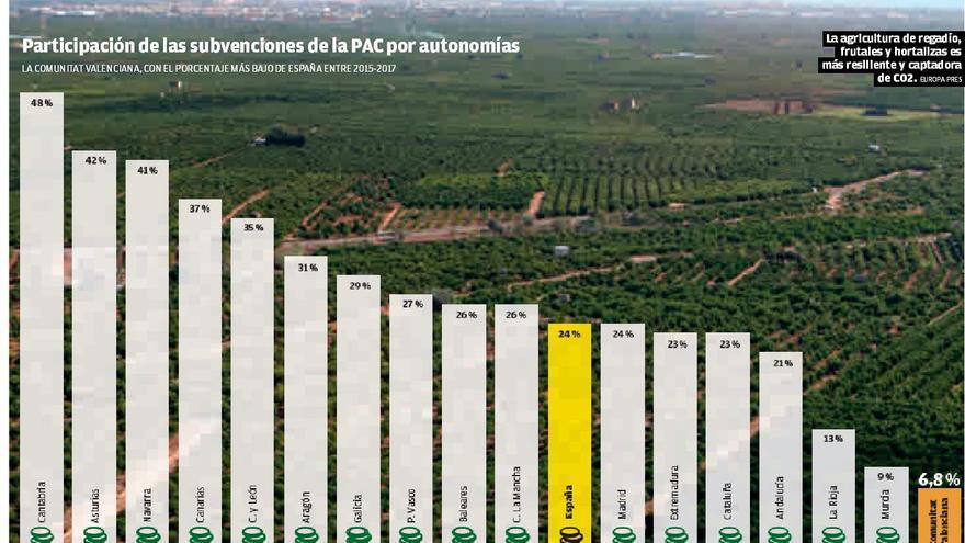 La UE premiará el campo valenciano al vincular sus ayudas al cambio climático