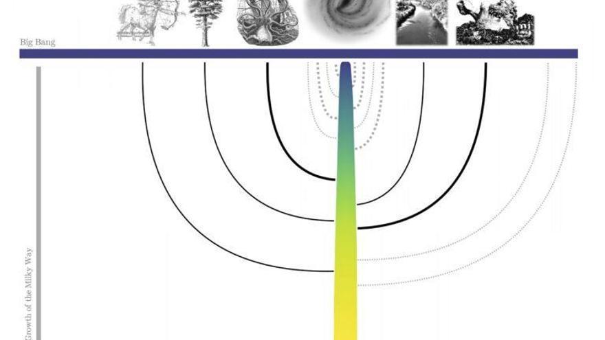 Primer árbol genealógico completo de la Vía Láctea