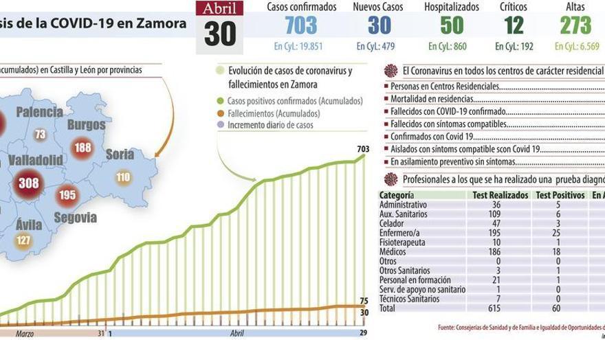 Los Valles y Los Tres Árboles acumulan 56 trabajadores de baja por la pandemia